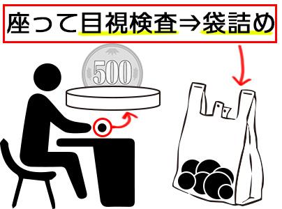 【座り作業!】プラスチックの検査・梱包