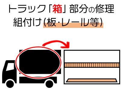 トラックの「箱」部分の修理・組付け